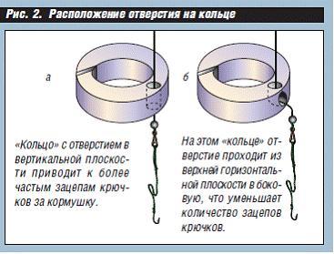 Кормушки для кольца 41