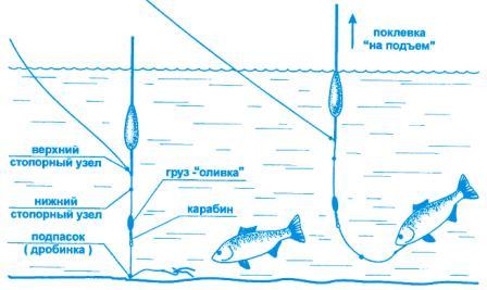 рыболовная приманка fishhungry отзывы